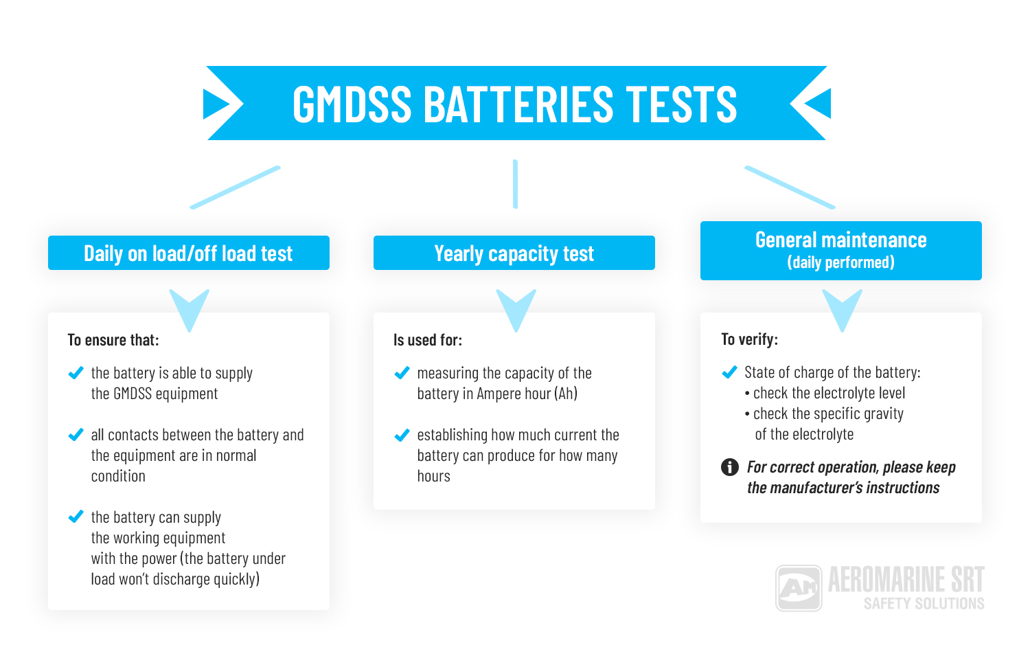 GMDSS Batteries Tests
