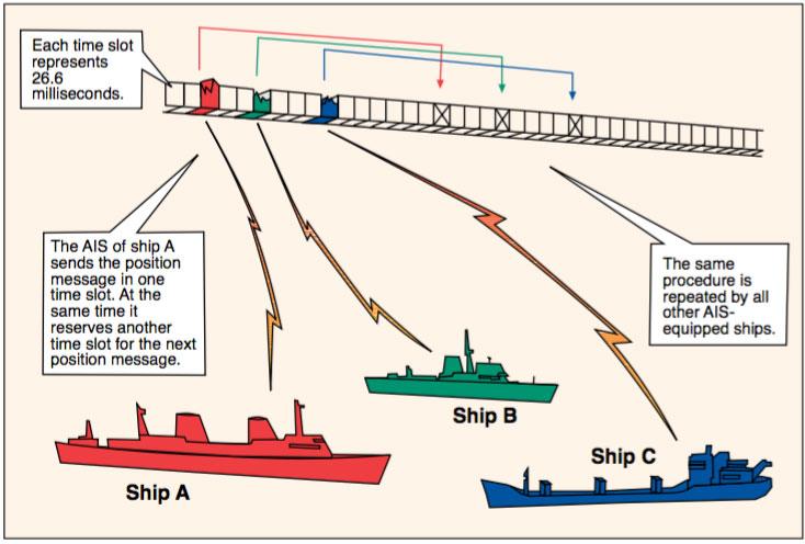 Shipborne Automatic Identification System (AIS)  Radio Survey