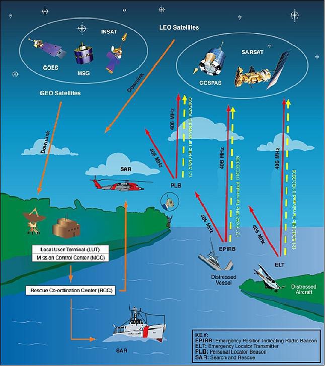 Cospas Sarsat System Radio Survey