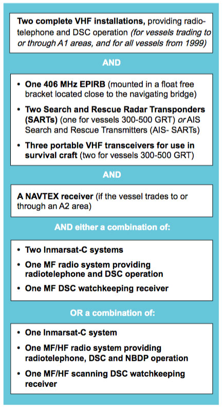 GMDSS Equipment carriage requirements for SOLAS vessels  Radio Survey